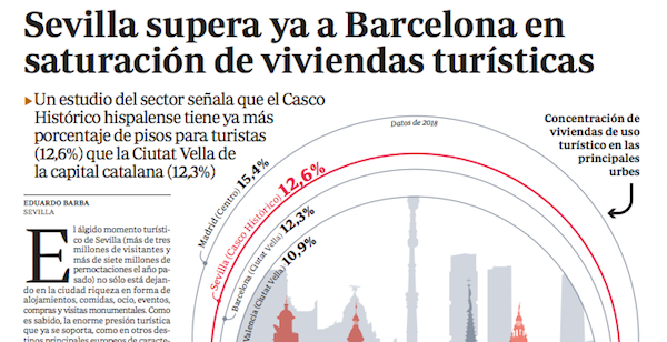 El centro de Sevilla supera ya al de Barcelona en saturación de viviendas turísticas (ABC Sevilla)